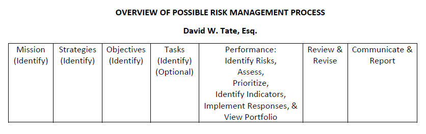 Overview of Possible Risk Management Process 10222017
