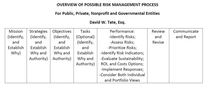 Overview of Possible Risk Management Process 11122017